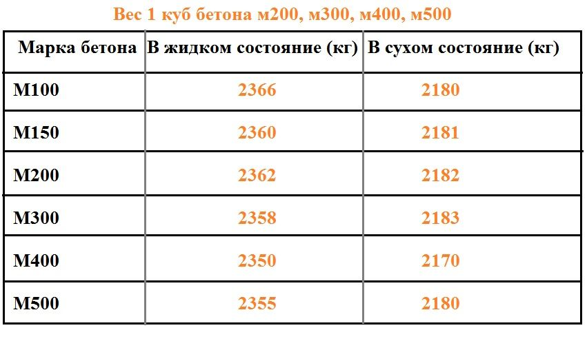 вес сухой бетонной смеси в м3